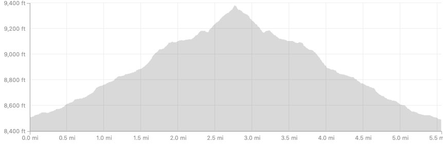 Ouzel Falls Elevation Profile